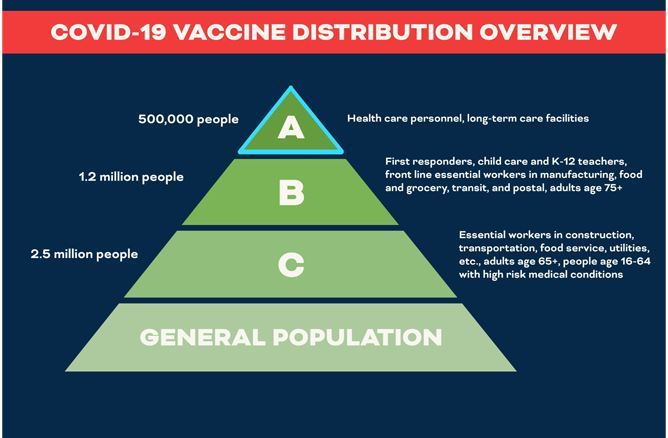 COVID 19 Vaccine Distribution Overview news flash
